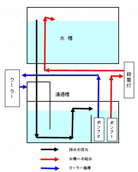 オーバーフロー水槽の配管図
