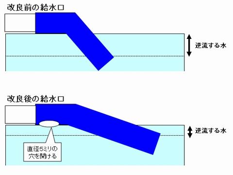オーバーフロー水槽・停電時の逆流防止対策