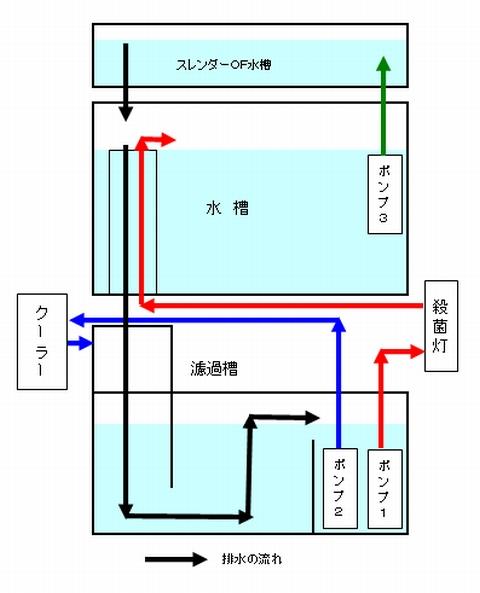スレンダーオーバーフロー水槽の設置により配管図も変更しました