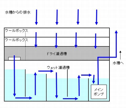 濾過槽のイメージ図