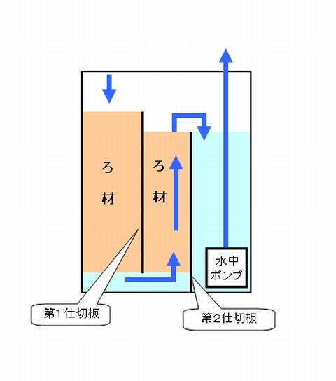 濾過槽のイメージ