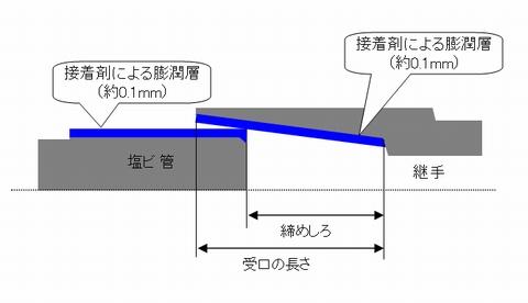 継手を使った接合方法の原理