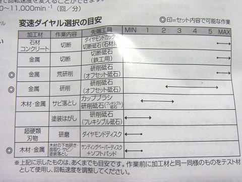 「変速ダイヤル選択の目安」です!!