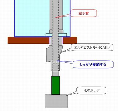 エルボピストル管の接続イメージ