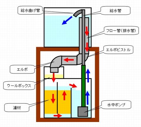 オーバーフロー水槽のイメージ