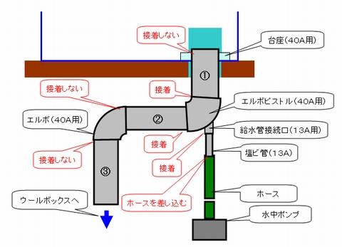 キャビネット内の配管のイメージ
