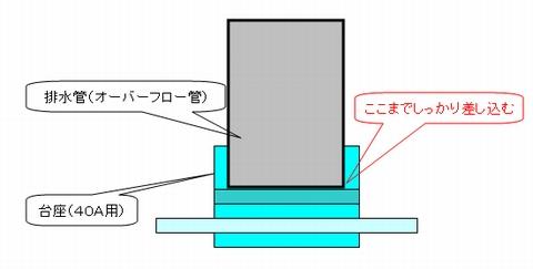 排水管(オーバーフロー管)は、台座の中心線までしっかり差し込む。