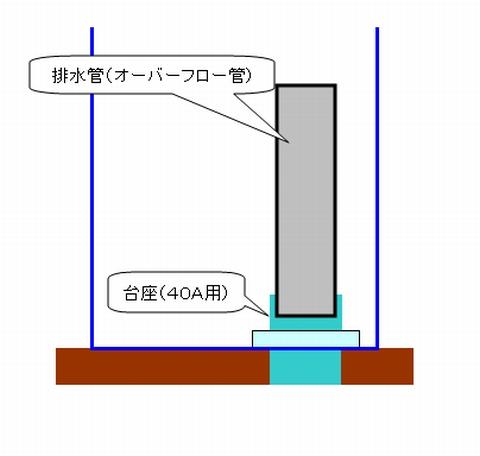 排水管(オーバーフロー管)のイメージ図