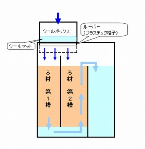 ウールボックスからの排水が、濾過槽の「第1槽」と「第2槽」に流れ込んでしまう。