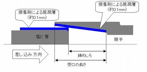 塩ビ管の正しい接合イメージ