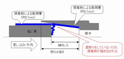 塩ビ管を「面取り」していないため起こった膜張り現象による接着不良