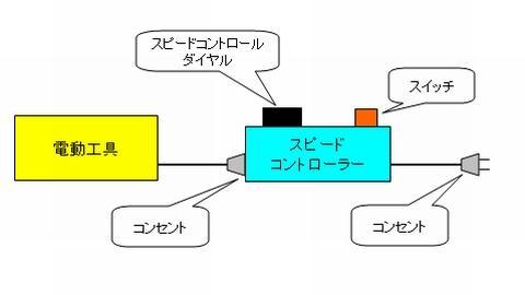 電動工具のスピードコントローラー(アイウッド PW-1500)の使い方