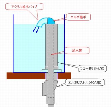 給水管の取り付けイメージ