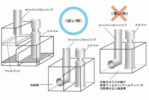H&Sのプロテインスキマー「HS-400」の設置方法の「良い例」と「悪い例」