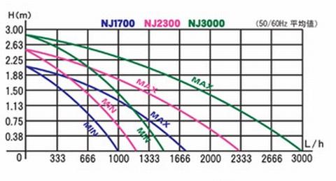 「ニュージェット NJシリーズ」の性能曲線