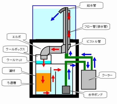 オーバーフロー水槽のイメージ図